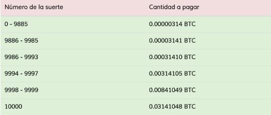 Tabla de Premios BitcoinLatinos